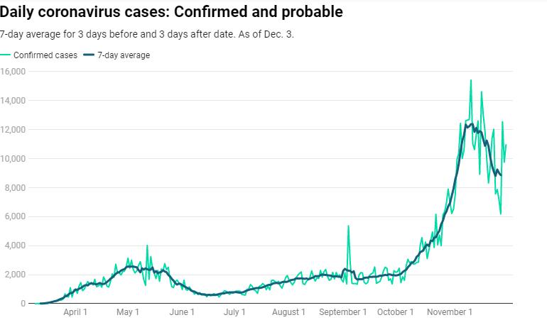 10,959 nuevos casos de Coronavirus/10,959 New Cases of Coronavirus Disease