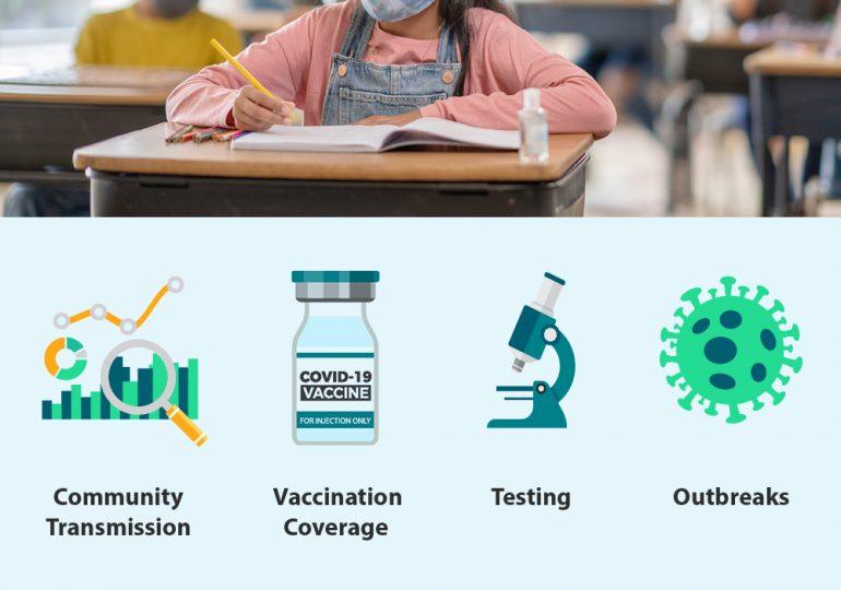 Las escuelas deben implementar estrategias para prevenir la transmisión de COVID-19/Schools must implement strategies to prevent transmission of COVID-19